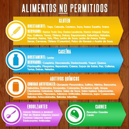 Dieta para autistas venezuela